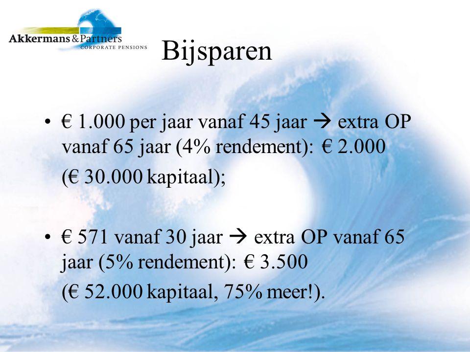 Bijsparen € 1.000 per jaar vanaf 45 jaar  extra OP vanaf 65 jaar (4% rendement): € 2.000 (€ 30.000 kapitaal); € 571 vanaf 30 jaar  extra OP vanaf 65 jaar (5% rendement): € 3.500 (€ 52.000 kapitaal, 75% meer!).