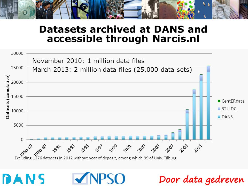 Datasets archived at DANS and accessible through Narcis.nl November 2010: 1 million data files March 2013: 2 million data files (25,000 data sets)