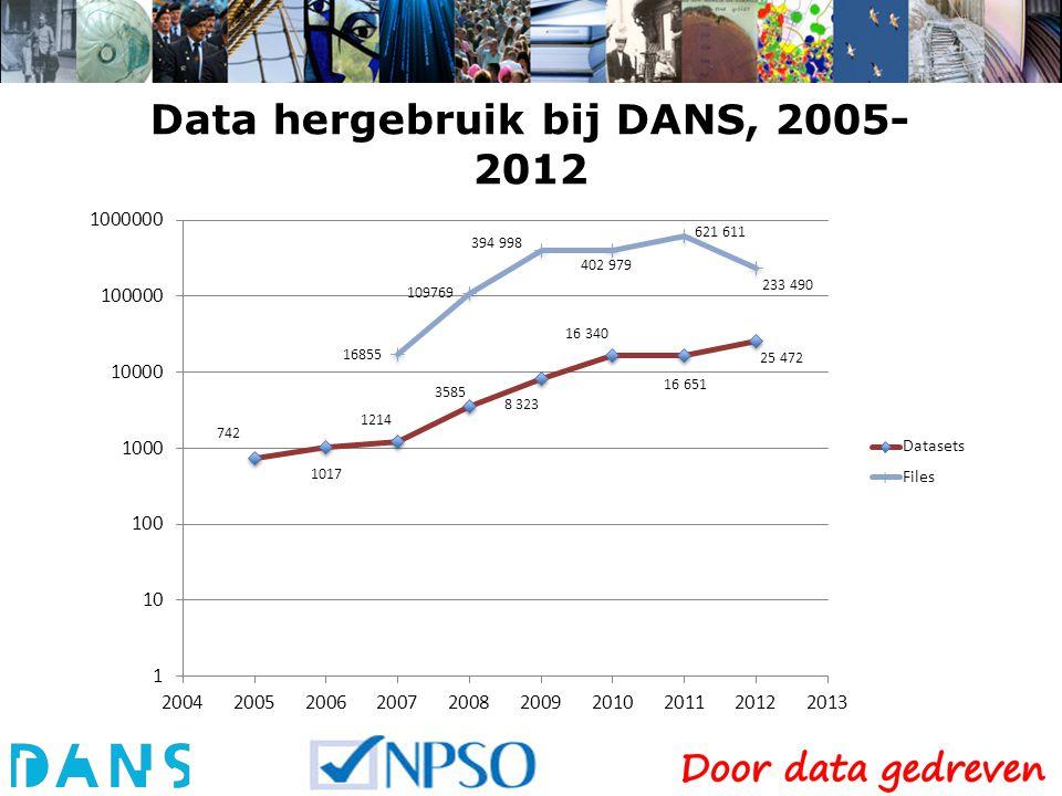 Data hergebruik bij DANS, 2005- 2012