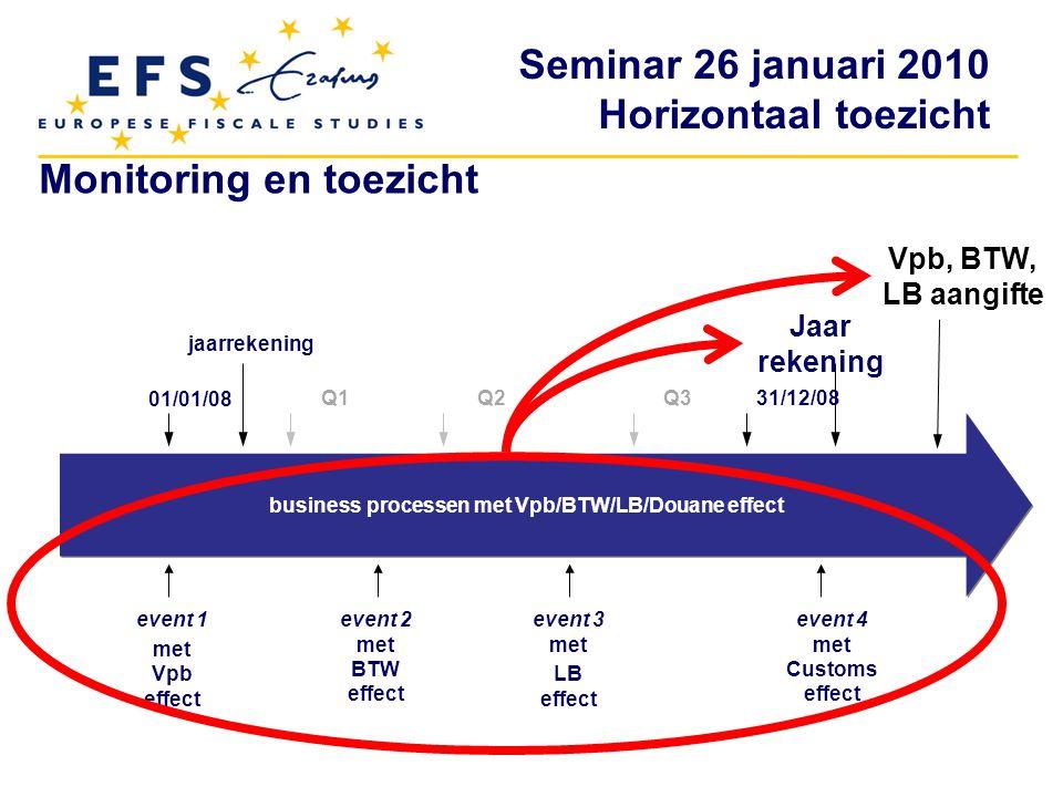Seminar 26 januari 2010 Horizontaal toezicht 01/01/08 jaarrekening Q1Q2Q3 31/12/08 Jaar rekening event 1 met Vpb effect event 2 met BTW effect event 3