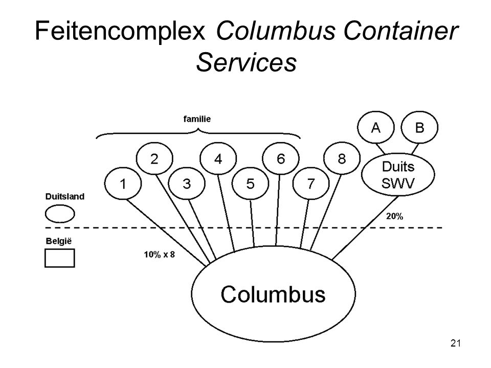 21 Feitencomplex Columbus Container Services