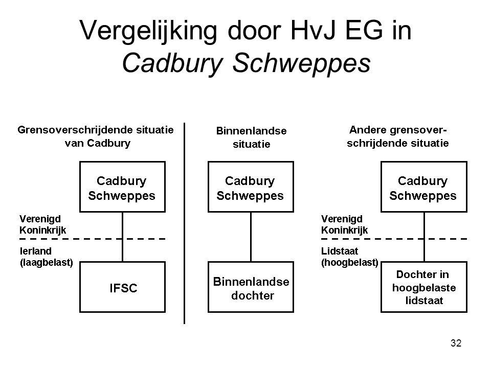 32 Vergelijking door HvJ EG in Cadbury Schweppes