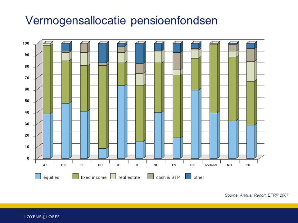 Vermogensallocatie pensioenfondsen Source: Annual Report EFRP 2007