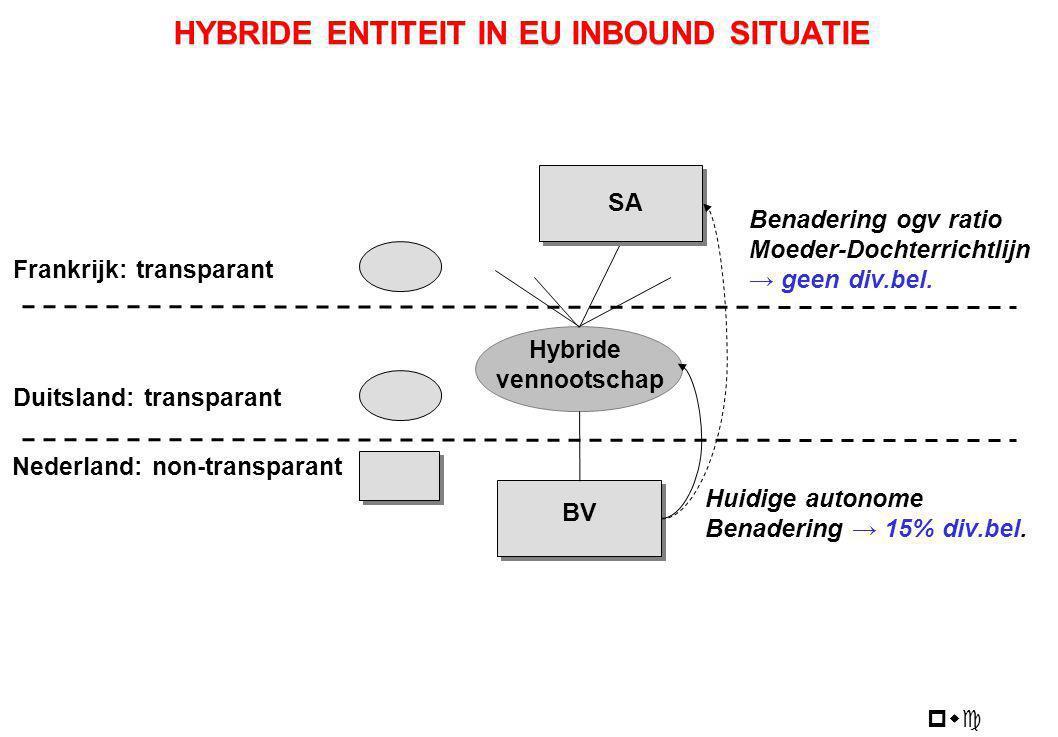pwc BV Hybride vennootschap Duitsland: transparant Nederland: non-transparant HYBRIDE ENTITEIT IN EU INBOUND SITUATIE Frankrijk: transparant SA Huidig