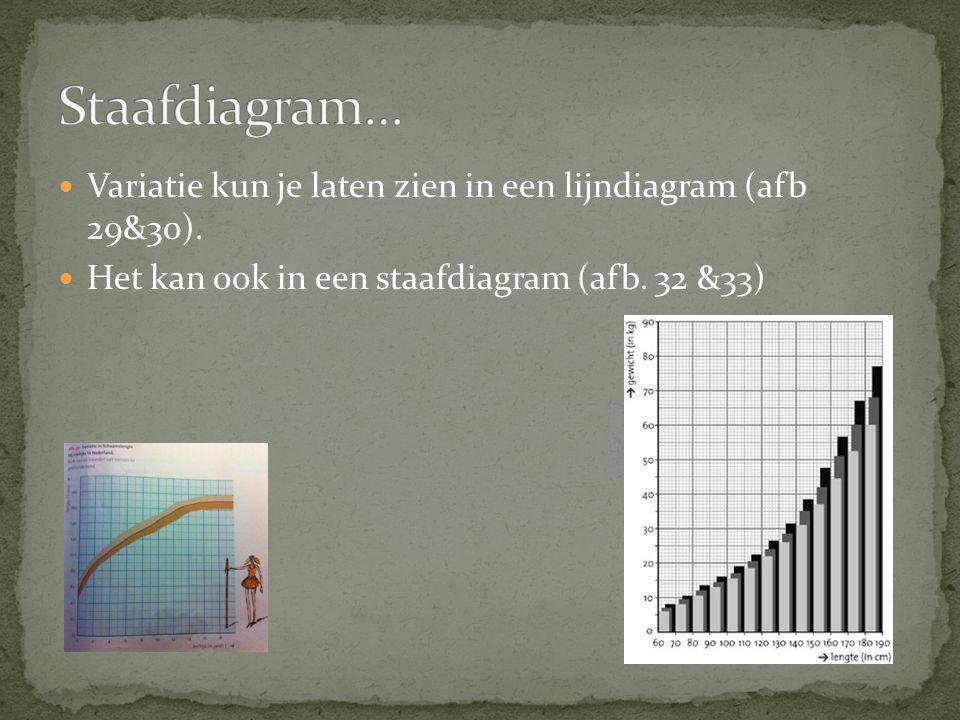 Variatie kun je laten zien in een lijndiagram (afb 29&30). Het kan ook in een staafdiagram (afb. 32 &33)