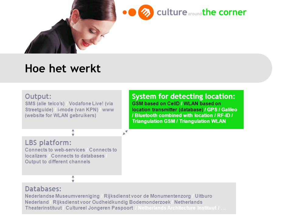 Hoe het werkt LBS platform: Connects to web-services / Connects to localizers / Connects to databases / Output to different channels Databases: Nederl