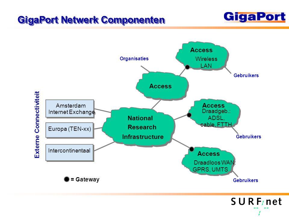 GigaPort Access Doelstellingen Ontwikkelingen op het gebied van hogesnelheids Internet toegang versnellen Probleemgebieden bij toegang in kaart brengen en werken aan oplossingen hiervoor Werken aan generieke oplossingen