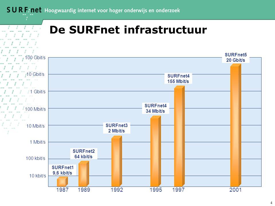 4 De SURFnet infrastructuur 10 kbit/s 100 kbit/s 1 Mbit/s 10 Mbit/s 100 Mbit/s 1 Gbit/s 10 Gbit/s 100 Gbit/s SURFnet1 9,6 kbit/s SURFnet2 64 kbit/s SURFnet3 2 Mbit/s SURFnet4 34 Mbit/s SURFnet4 155 Mbit/s SURFnet5 20 Gbit/s 198719891992199519972001