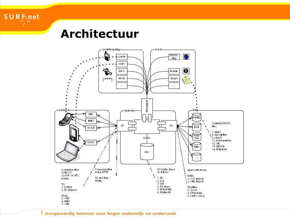 Hoogwaardig internet voor hoger onderwijs en onderzoek Architectuur