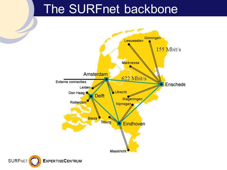 SURF NET E XPERTISE C ENTRUM The SURFnet backbone 622 Mbit/s 155 Mbit/s