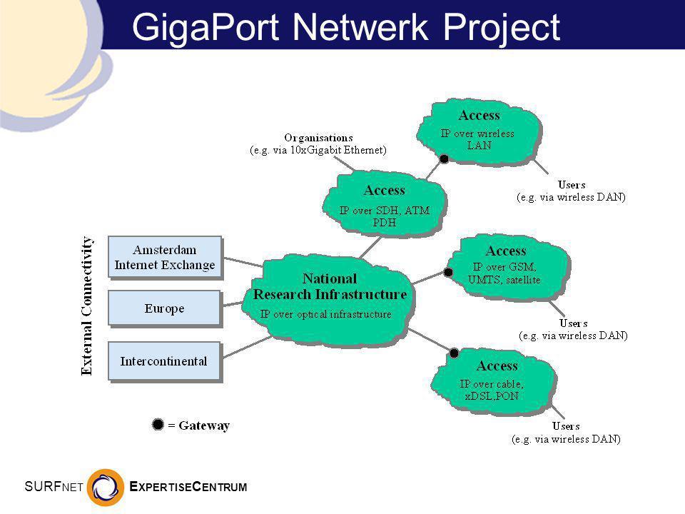 SURF NET E XPERTISE C ENTRUM GigaPort Netwerk Project