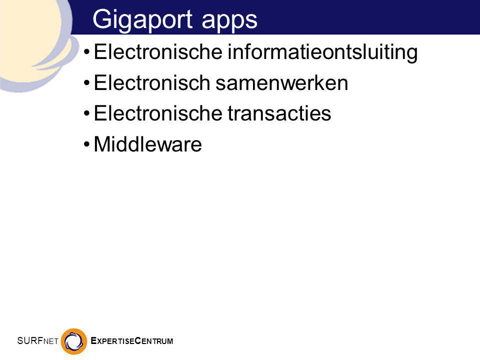 SURF NET E XPERTISE C ENTRUM Gigaport apps Electronische informatieontsluiting Electronisch samenwerken Electronische transacties Middleware