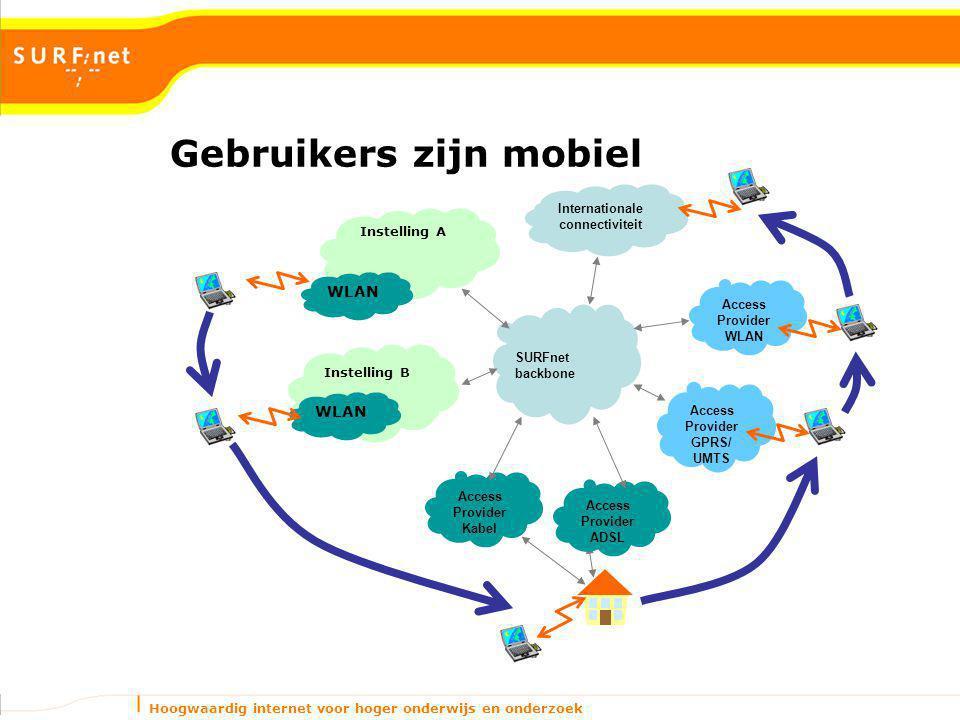 Hoogwaardig internet voor hoger onderwijs en onderzoek Gebruikers zijn mobiel Access Provider Kabel Instelling A WLAN Instelling B WLAN Access Provider ADSL Internationale connectiviteit Access Provider WLAN Access Provider GPRS/ UMTS SURFnet backbone