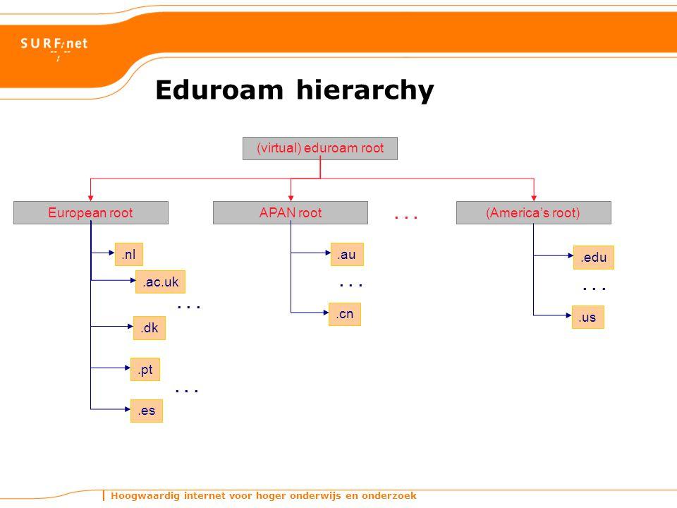 Hoogwaardig internet voor hoger onderwijs en onderzoek (virtual) eduroam root APAN rootEuropean root(America's root)...nl.ac.uk.dk....au.cn....edu.us....pt.es...