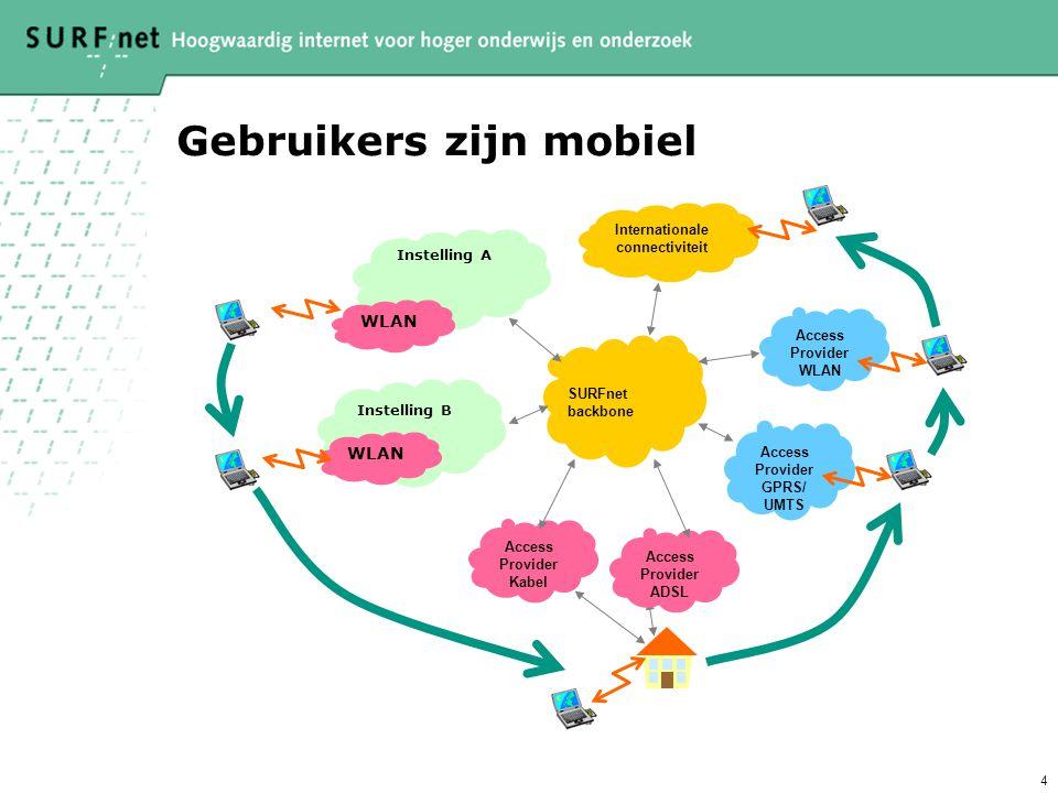 4 Gebruikers zijn mobiel Access Provider Kabel Instelling A WLAN Instelling B WLAN Access Provider ADSL Internationale connectiviteit Access Provider