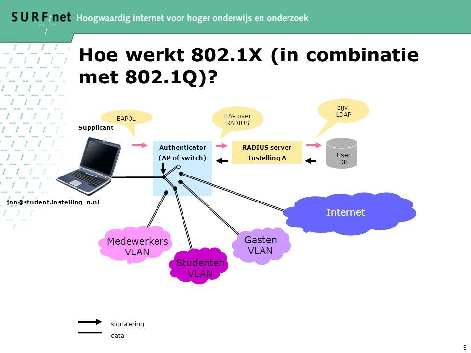 8 Hoe werkt 802.1X (in combinatie met 802.1Q)? data signalering EAPOL EAP over RADIUS bijv. LDAP RADIUS server Instelling A Internet Authenticator (AP