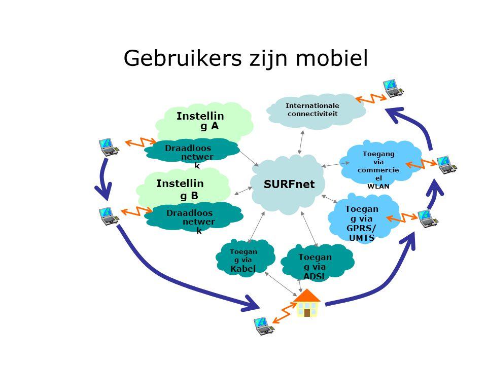 Gebruikers zijn mobiel Toegan g via Kabel Instellin g A Draadloos netwer k Instellin g B Draadloos netwer k Toegan g via ADSL Internationale connectiviteit Toegang via commercie el WLAN Toegan g via GPRS/ UMTS SURFnet