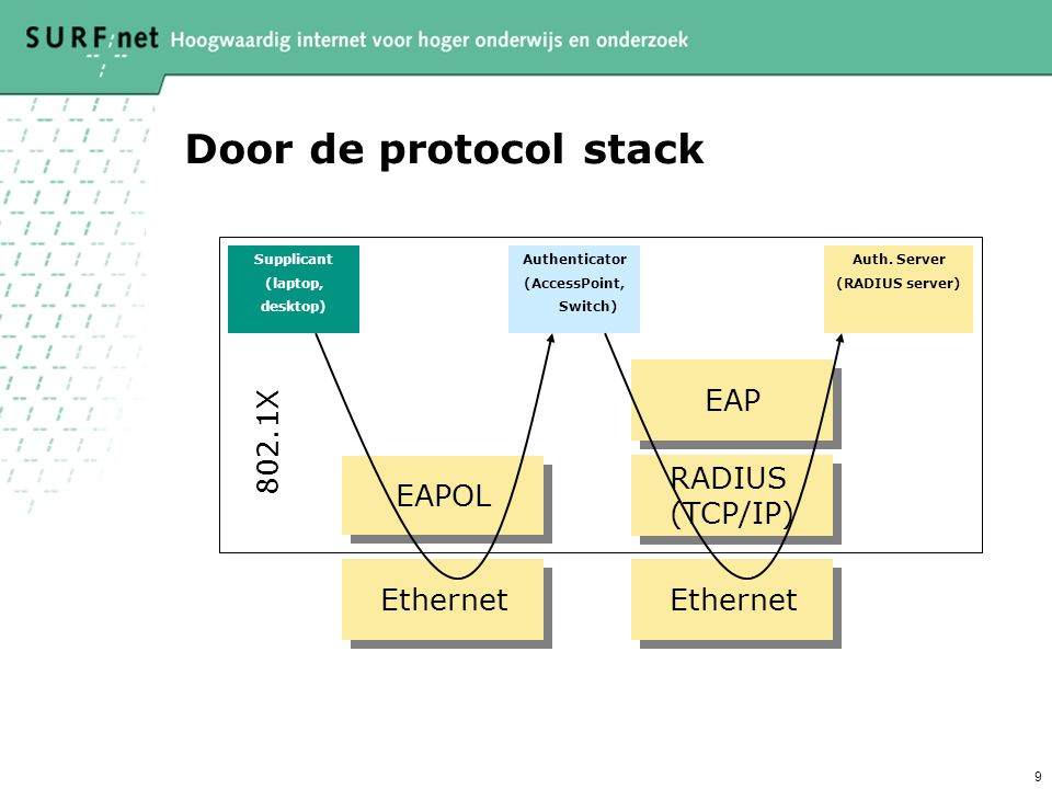 8 Hoe werkt 802.1X (in combinatie met 802.1Q)? data signalling EAPOL EAP over RADIUS f.i. LDAP RADIUS server Institution A Internet Authenticator (AP