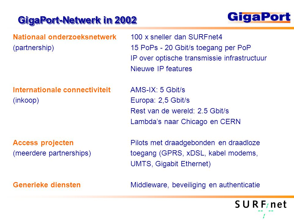 GigaPort-Netwerk in 2002 Nationaal onderzoeksnetwerk100 x sneller dan SURFnet4 (partnership)15 PoPs - 20 Gbit/s toegang per PoP IP over optische transmissie infrastructuur Nieuwe IP features Internationale connectiviteitAMS-IX: 5 Gbit/s (inkoop)Europa: 2,5 Gbit/s Rest van de wereld: 2.5 Gbit/s Lambda's naar Chicago en CERN Access projectenPilots met draadgebonden en draadloze (meerdere partnerships)toegang (GPRS, xDSL, kabel modems, UMTS, Gigabit Ethernet) Generieke dienstenMiddleware, beveiliging en authenticatie