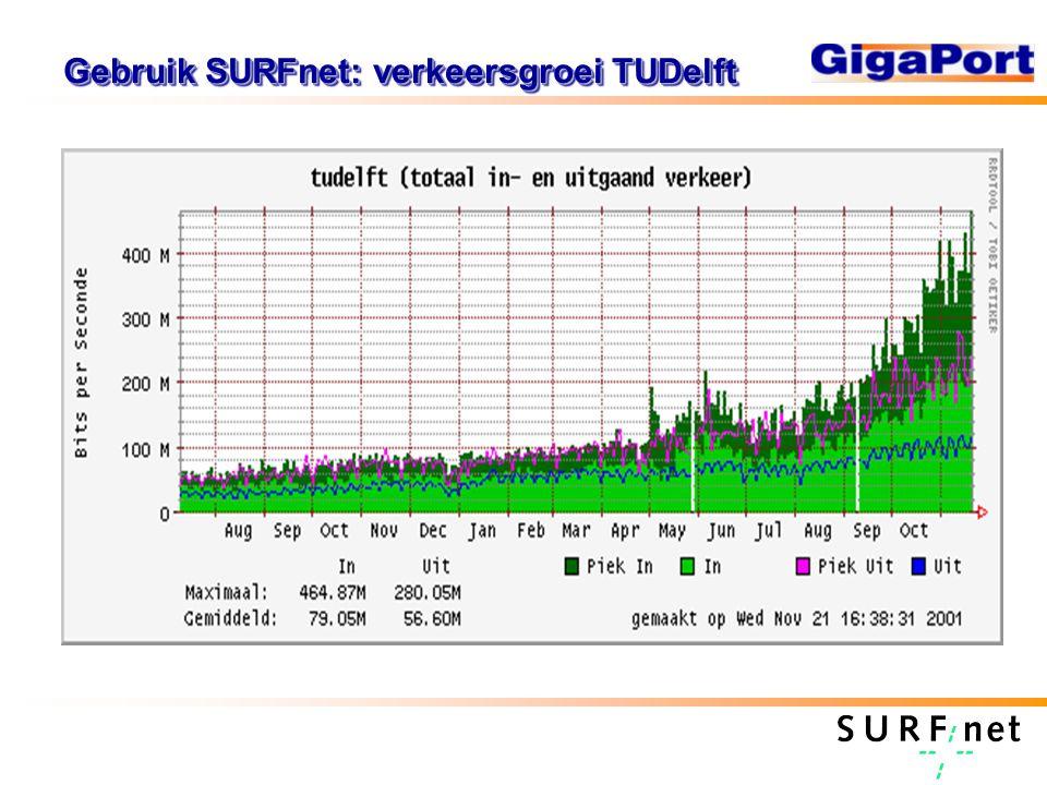Gebruik SURFnet: verkeersgroei TUDelft