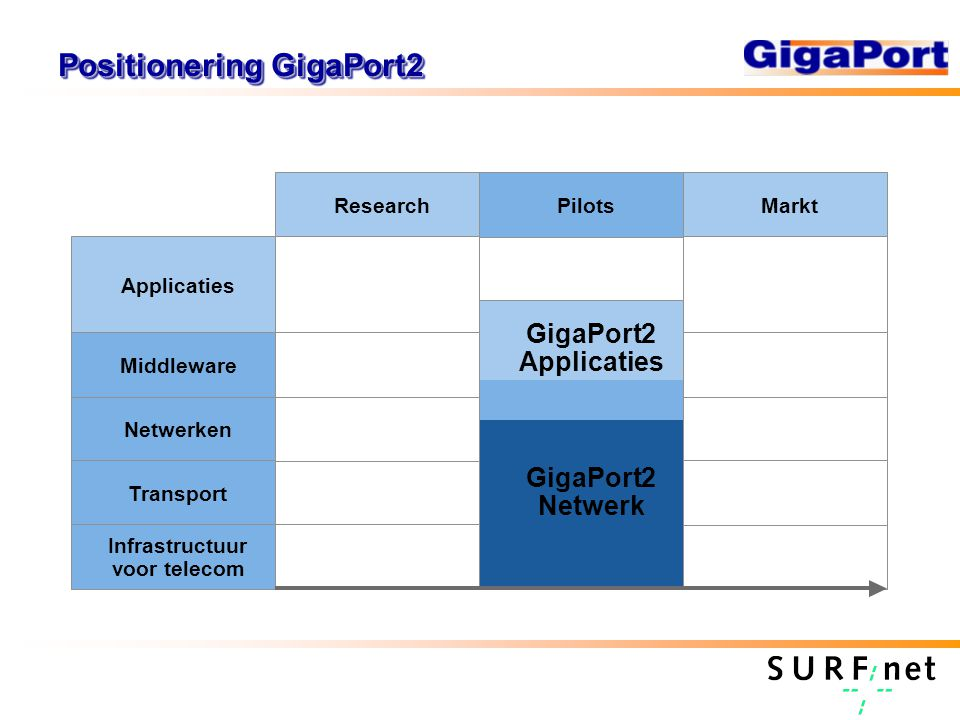 Positionering GigaPort2 Applicaties Netwerken Transport Infrastructuur voor telecom ResearchPilotsMarkt GigaPort2 Netwerk GigaPort2 Applicaties Middle
