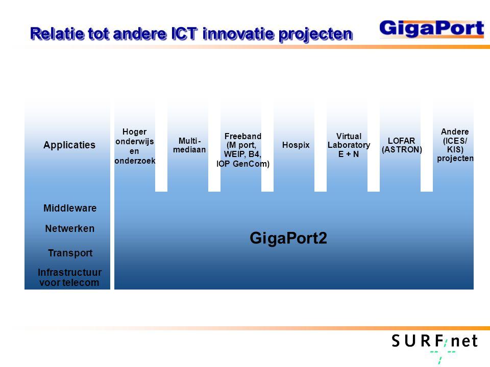 Relatie tot andere ICT innovatie projecten Multi- mediaan Freeband (M port, WEIP, B4, IOP GenCom) Hospix Virtual Laboratory E + N LOFAR (ASTRON) Andere (ICES/ KIS) projecten Applicaties Netwerken Transport Infrastructuur voor telecom GigaPort2 Hoger onderwijs en onderzoek Middleware