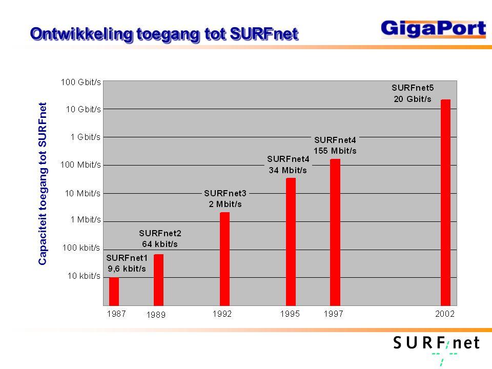 Karakteristieken SURFnet netwerken X.25 IP over X.25 IP over leased lines IP over ATM IP over SDH IP over lambda's Remote login Simple data transport Formatted documents WWW, images Video streaming/conferencing Virtual reality/GRIDs