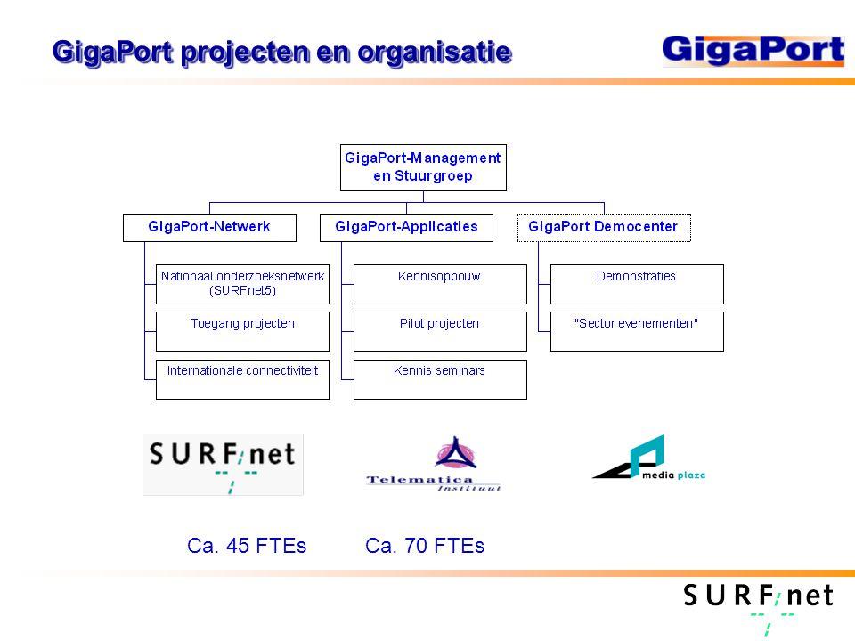 Nieuwe technologieën, nieuwe netwerken SURFnet4 projectGigaPort DWDM Lambda's POS 1995 GigaPort2 20031999 SURFnet4 netwerk SURFnet5 netwerk ATM 2007