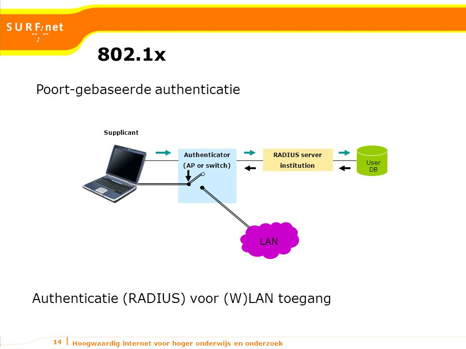Hoogwaardig internet voor hoger onderwijs en onderzoek 14 802.1x Authenticatie (RADIUS) voor (W)LAN toegang RADIUS server institution Authenticator (AP or switch) User DB Supplicant Guest VLAN LAN Poort-gebaseerde authenticatie