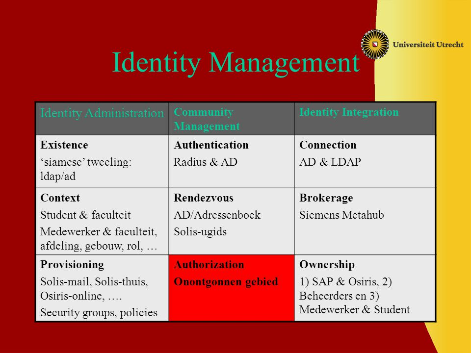 Identity Management Identity Administration Community Management Identity Integration Existence 'siamese' tweeling: ldap/ad Authentication Radius & AD Connection AD & LDAP Context Student & faculteit Medewerker & faculteit, afdeling, gebouw, rol, … Rendezvous AD/Adressenboek Solis-ugids Brokerage Siemens Metahub Provisioning Solis-mail, Solis-thuis, Osiris-online, ….