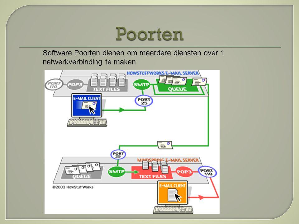  Standaard poorten Imap 143 Smtp 25 (586) Pop 110  Veilige verbinding SSL/TSL Pop3S 995 Smtp SSL 465 ImapS 993 http://en.wikipedia.org/wiki/List_of_TCP_ and_UDP_port_numbers