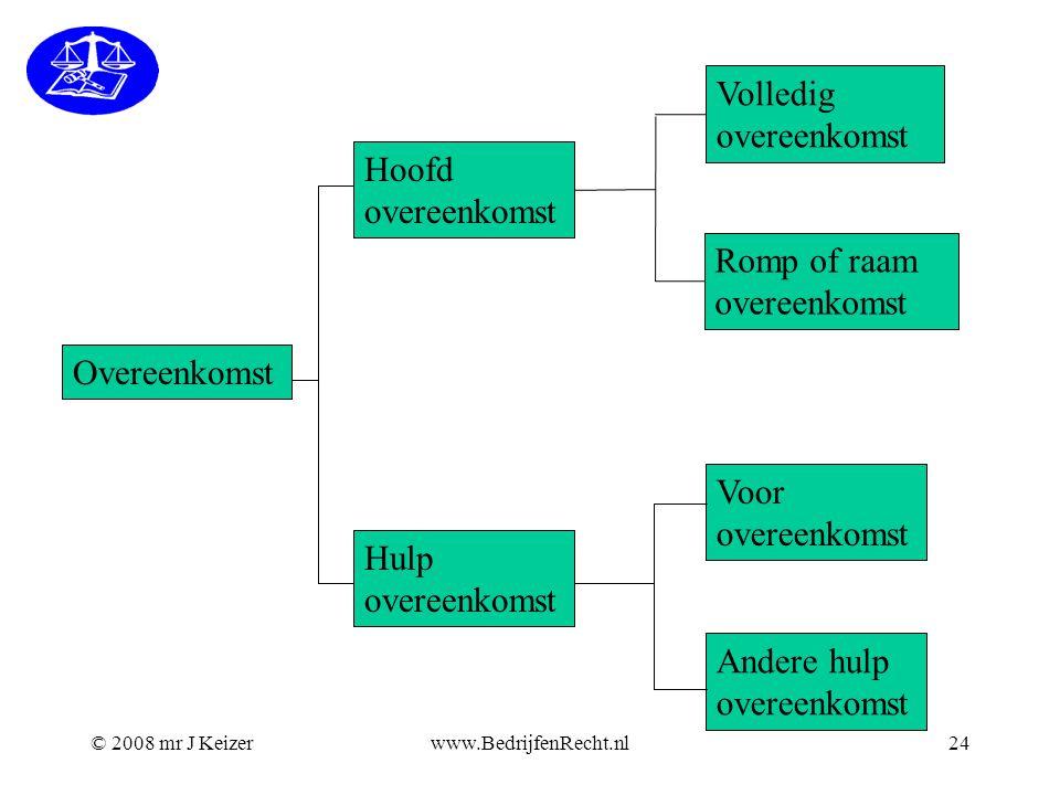 © 2008 mr J Keizerwww.BedrijfenRecht.nl24 Overeenkomst Hoofd overeenkomst Hulp overeenkomst Volledig overeenkomst Romp of raam overeenkomst Voor overe