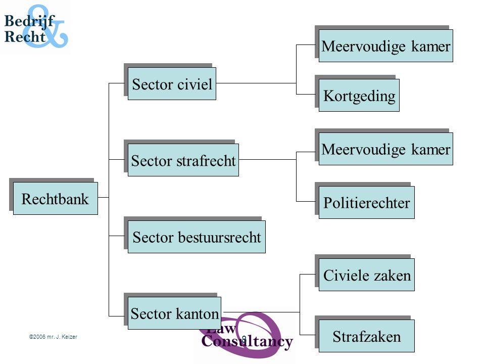 ©2006 mr. J. Keizer 8 Rechtbank Sector civiel Sector strafrecht Sector bestuursrecht Sector kanton Meervoudige kamer Kortgeding Meervoudige kamer Poli