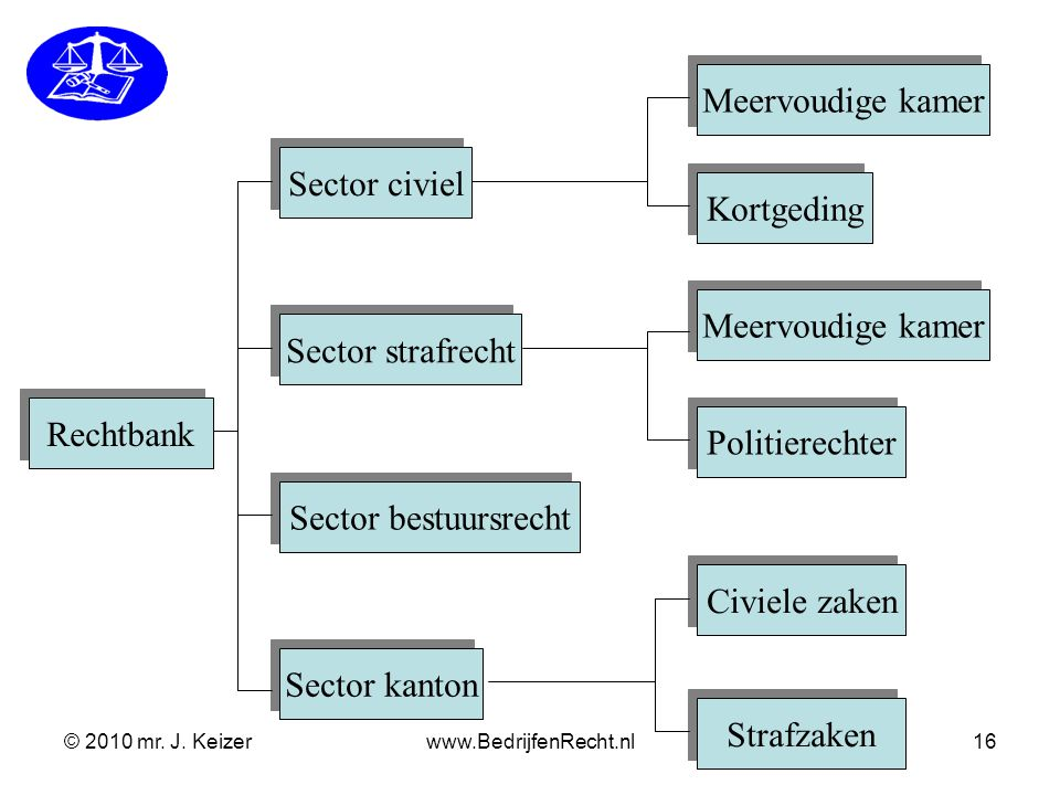 © 2010 mr. J. Keizerwww.BedrijfenRecht.nl16 Rechtbank Sector civiel Sector strafrecht Sector bestuursrecht Sector kanton Meervoudige kamer Kortgeding