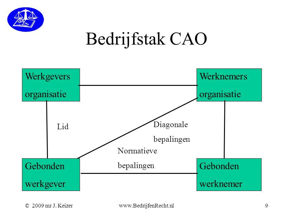 © 2009 mr J. Keizerwww.BedrijfenRecht.nl9 Bedrijfstak CAO Werkgevers organisatie Gebonden werkgever Gebonden werknemer Werknemers organisatie Normatie