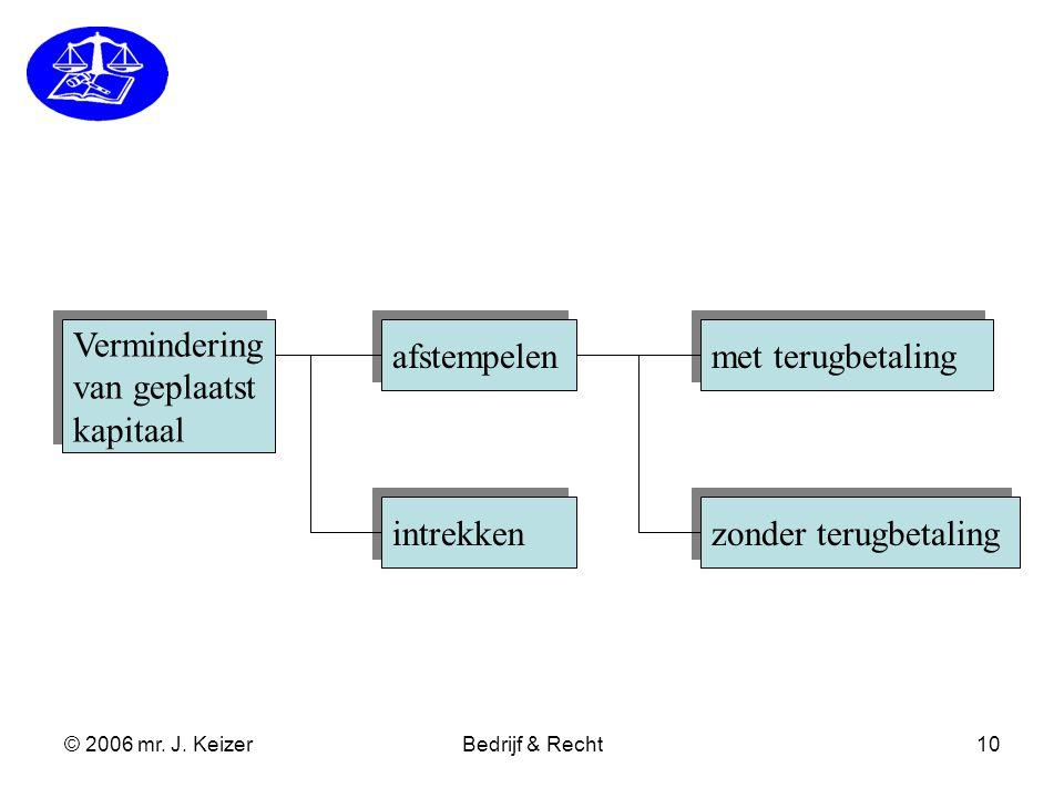 © 2006 mr. J. KeizerBedrijf & Recht10 Vermindering van geplaatst kapitaal Vermindering van geplaatst kapitaal afstempelen intrekken Gewone zonder teru