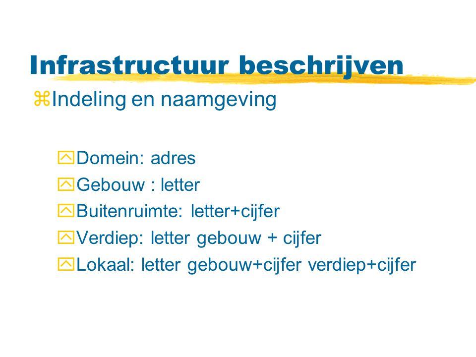 Infrastructuur beschrijven zIndeling en naamgeving yDomein: adres yGebouw : letter yBuitenruimte: letter+cijfer yVerdiep: letter gebouw + cijfer yLokaal: letter gebouw+cijfer verdiep+cijfer