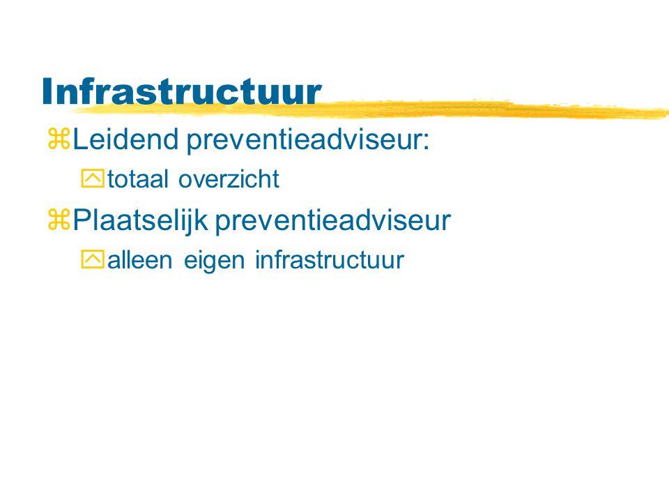 Infrastructuur zLeidend preventieadviseur: ytotaal overzicht zPlaatselijk preventieadviseur yalleen eigen infrastructuur