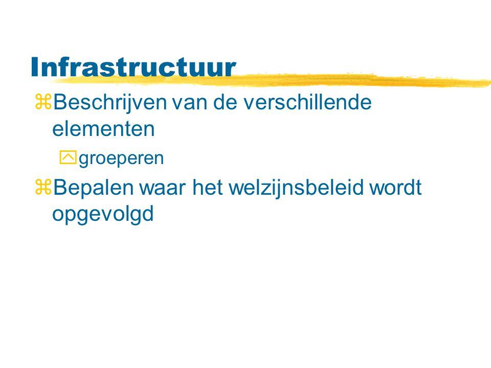 Infrastructuur zBeschrijven van de verschillende elementen ygroeperen zBepalen waar het welzijnsbeleid wordt opgevolgd