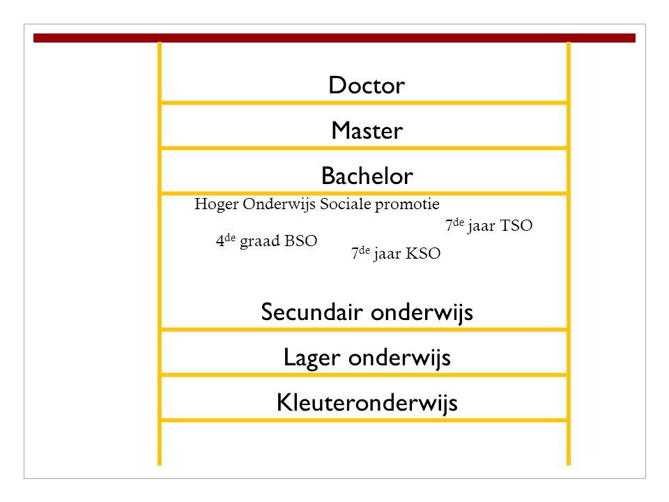 Doctor Master Bachelor Secundair onderwijs Lager onderwijs Kleuteronderwijs Hoger Onderwijs Sociale promotie 7 de jaar TSO 4 de graad BSO 7 de jaar KSO