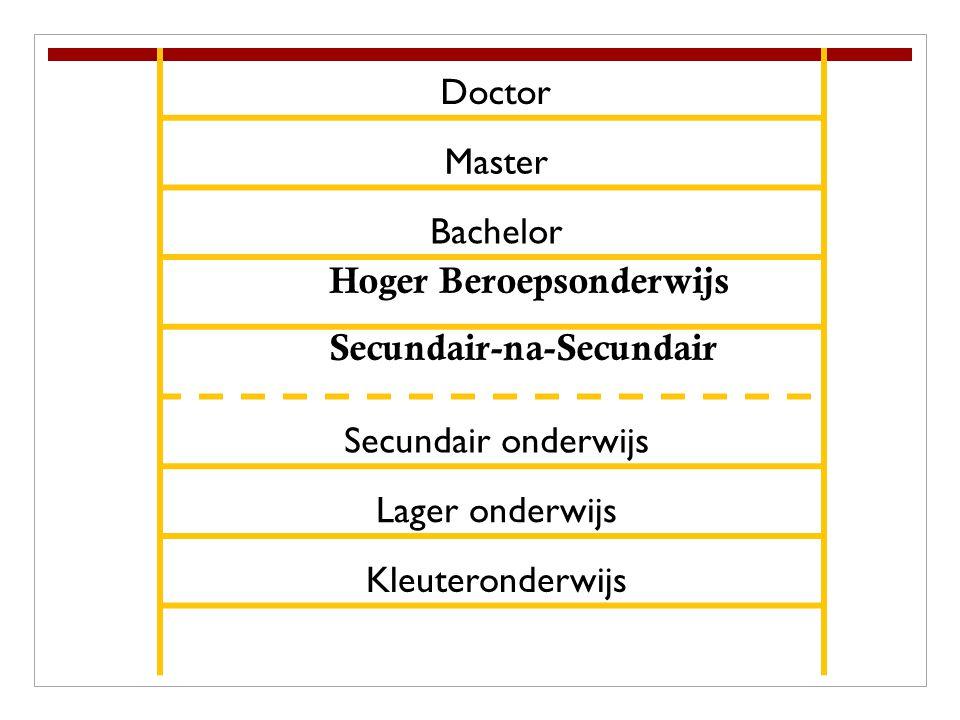 Doctor Master Bachelor Secundair onderwijs Lager onderwijs Kleuteronderwijs Hoger Beroepsonderwijs Secundair-na-Secundair