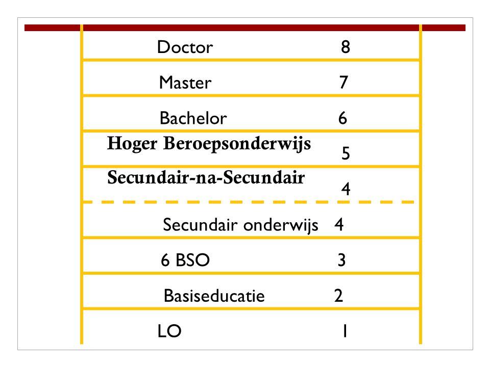 Doctor 8 Master 7 Bachelor 6 5 4 Secundair onderwijs 4 6 BSO 3 Basiseducatie 2 LO 1 Hoger Beroepsonderwijs Secundair-na-Secundair
