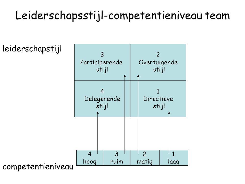 Leiderschapsstijl-competentieniveau team leiderschapstijl competentieniveau 3 Participerende stijl 2 Overtuigende stijl 1 Directieve stijl 4 Delegerende stijl 4 hoog 3 ruim 2 matig 1 laag