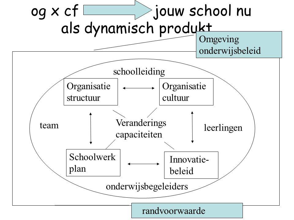 og x cf jouw school nu als dynamisch produkt Organisatie structuur Organisatie cultuur Innovatie- beleid Schoolwerk plan Veranderings capaciteiten sch