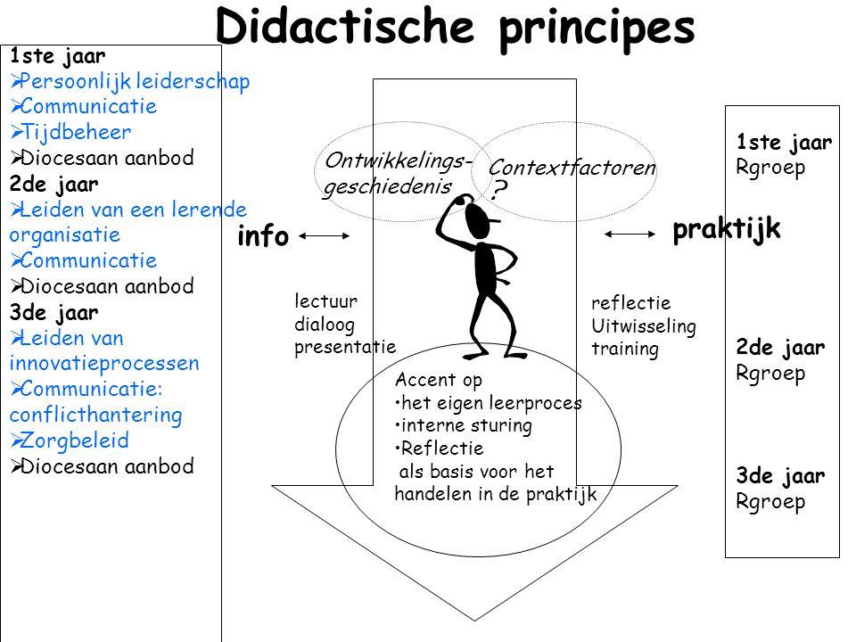 Didactische principes info praktijk Ontwikkelings- geschiedenis Contextfactoren lectuur dialoog presentatie reflectie Uitwisseling training Accent op