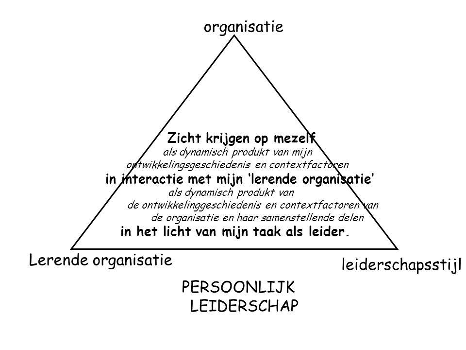 organisatie leiderschapsstijl Lerende organisatie PERSOONLIJK LEIDERSCHAP Zicht krijgen op mezelf als dynamisch produkt van mijn ontwikkelingsgeschied