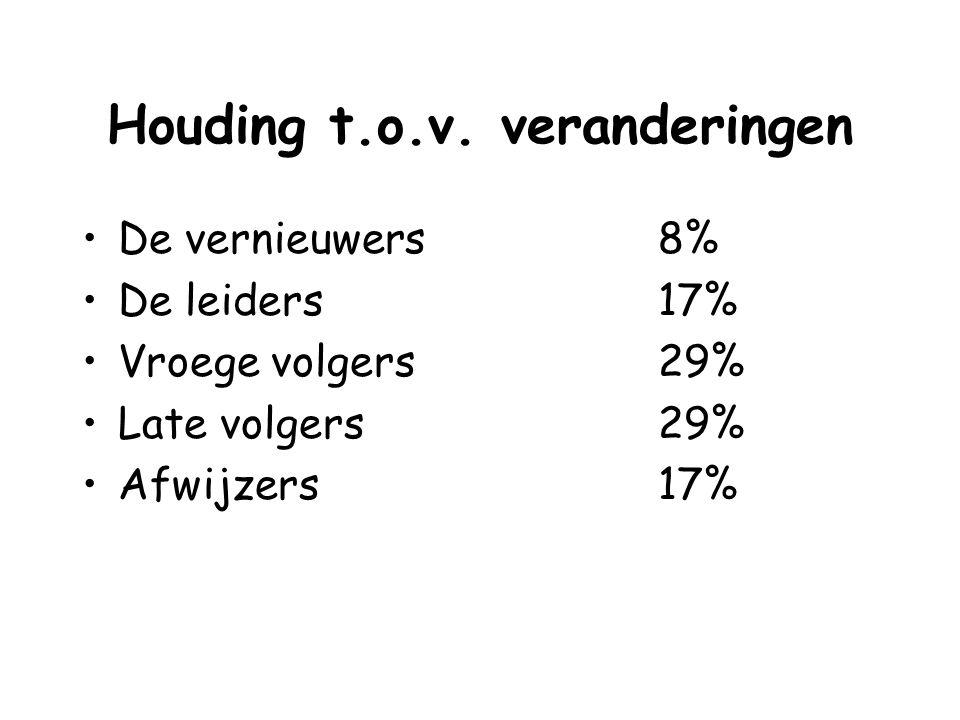 Houding t.o.v. veranderingen De vernieuwers 8% De leiders17% Vroege volgers29% Late volgers29% Afwijzers17%