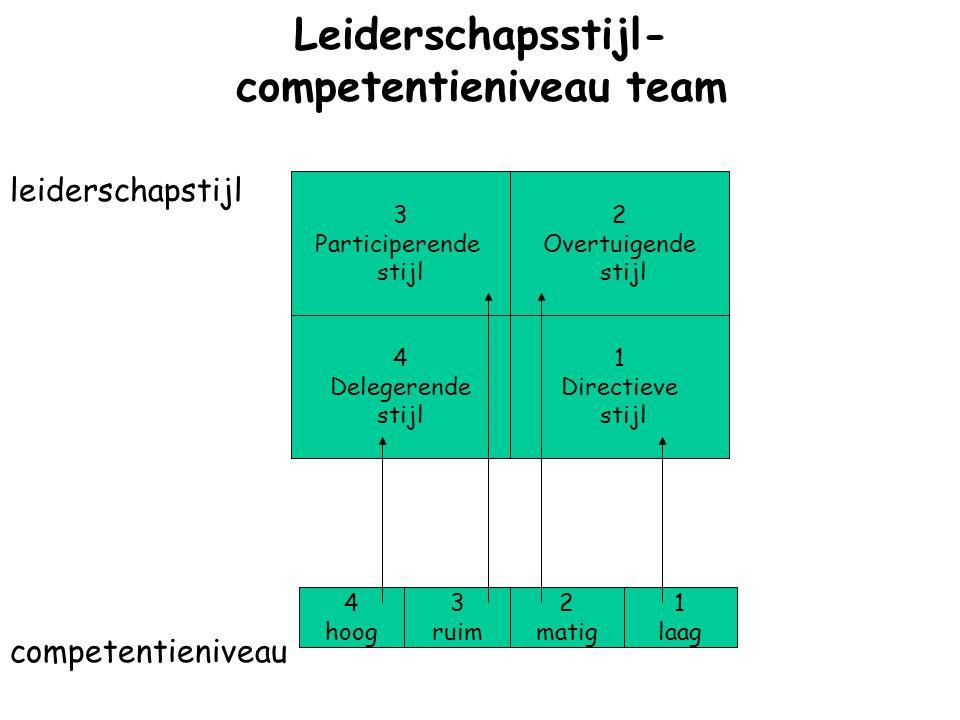 Leiderschapsstijl- competentieniveau team leiderschapstijl competentieniveau 3 Participerende stijl 2 Overtuigende stijl 1 Directieve stijl 4 Delegere