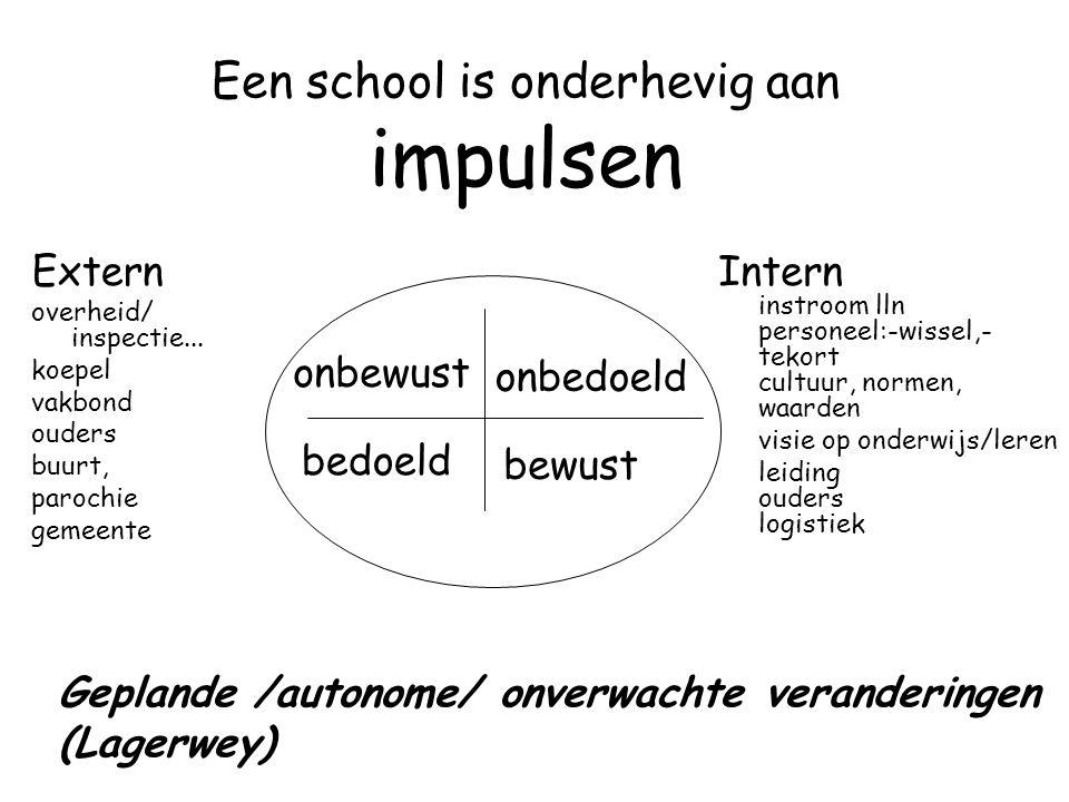 Een school is onderhevig aan impulsen bewust Intern instroom lln personeel:-wissel,- tekort cultuur, normen, waarden visie op onderwijs/leren leiding