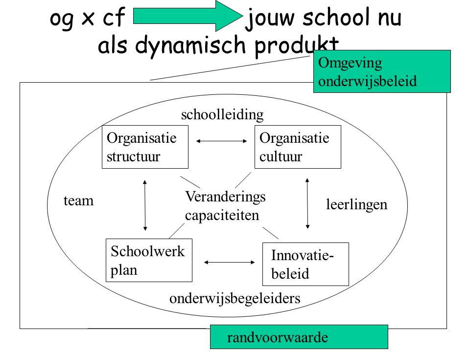 og x cf jouw school nu als dynamisch produkt Organisatie structuur Organisatie cultuur Innovatie- beleid Schoolwerk plan Veranderings capaciteiten schoolleiding leerlingen onderwijsbegeleiders team Omgeving onderwijsbeleid randvoorwaarde n
